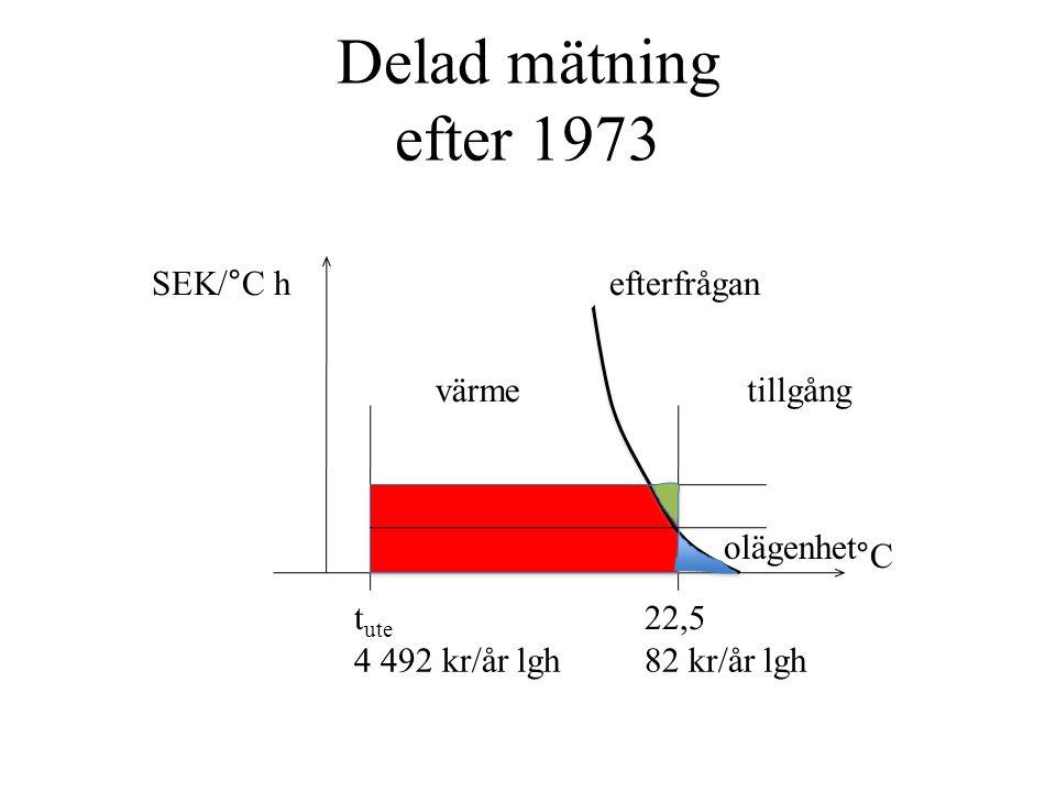 Delad mätning efter 1973 t ute 22,5 4 492 kr/år lgh82 kr/år lgh efterfråganSEK/°C h värmetillgång olägenhet °C