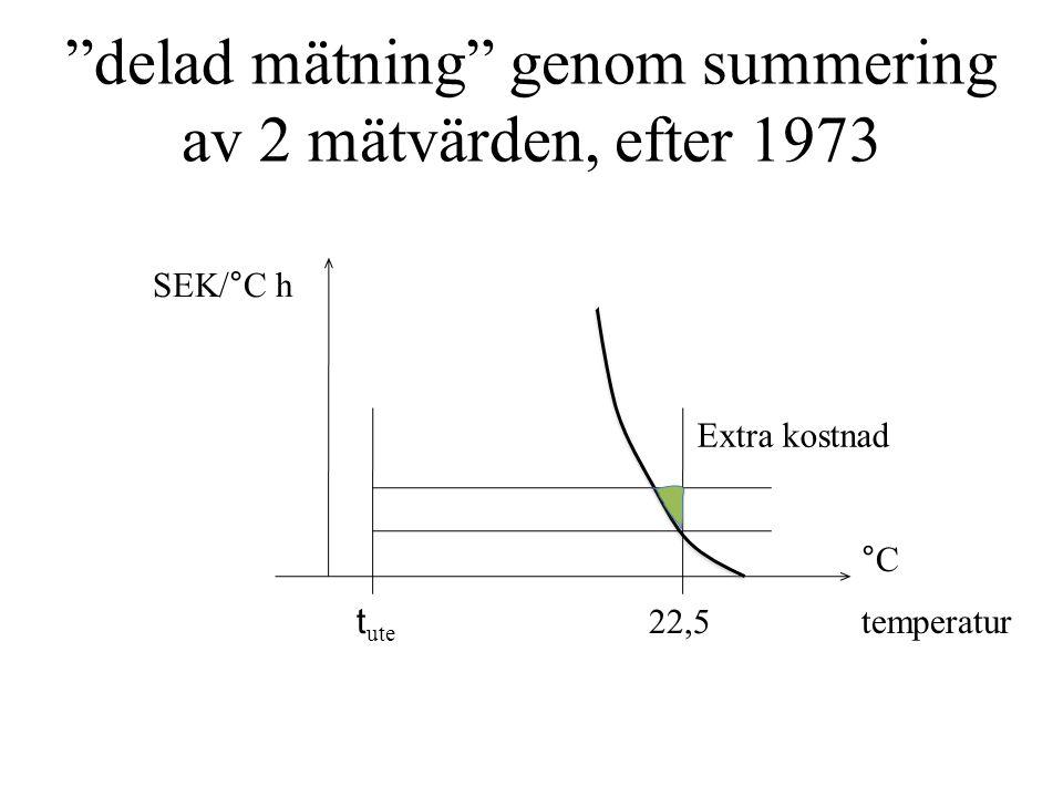delad mätning genom summering av 2 mätvärden, efter 1973 t ute 22,5 temperatur °C Extra kostnad SEK/°C h