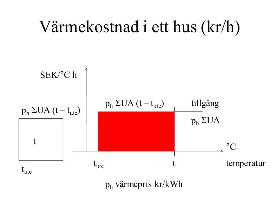 Efterfrågan på temperatur t*t* efterfrågan k DI k konstant(1/°C 2 ) DI disponibel inkomst (SEK/hh år) °C temperatur SEK/°C h t t ute