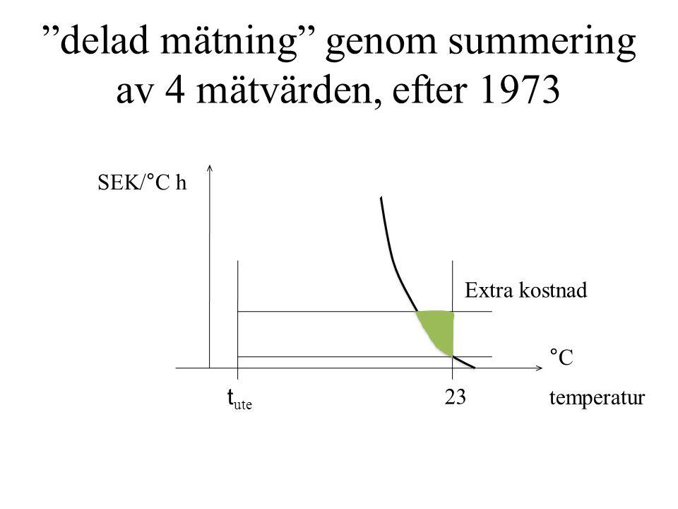delad mätning genom summering av 4 mätvärden, efter 1973 t ute 23 temperatur °C Extra kostnad SEK/°C h