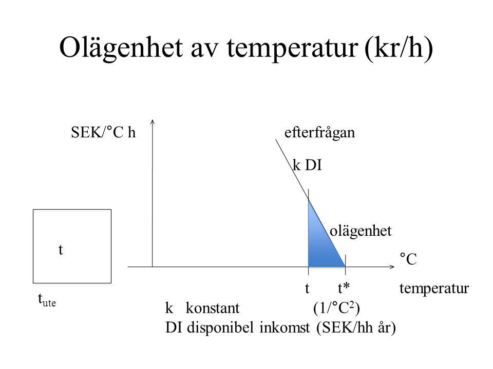 Beräkning av t c i hus med separat mätning Data om byggnaderna före 1973efter ΣUA W/°C13374 p h kr/kWh0,500,50 DIkr/h1515 σ för t* °C1,31,3 σ för t i lgh0,80,8 p h ΣUA / k DI σ före 1973efter 0,700,39 √1,3 2 +0,8 2 = 1,6°C t c ° 0,50-0,02 t c 20,8°C21,7°C