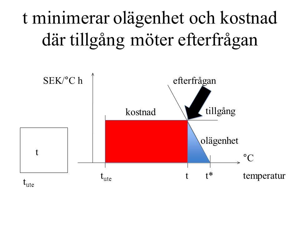 Beräkning av t c i hus med delad mätning Data om byggnaderna före 1973efter ΣUA W/°C13374 p h kr/kWh0,500,50 DIkr/h1515 σ för t* °C1,31,3 σ för t i lgh0,80,8 p h ΣUA / 2 k DI σ före 1973efter 0,350,19 √1,3 2 +0,8 2 = 1,6°C t c ° -0,11-0,54 t c 21,8°C22,5°C