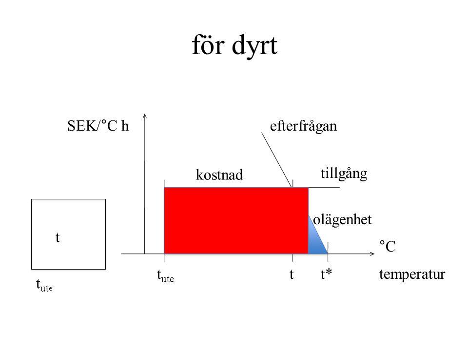 k bestäms genom korrelation mellan temperaturer och ekonomiska data t*t* SEK/°C h k konstant (1/°C 2 ) DI disponibel inkomst (SEK/hh år) °C temperatur
