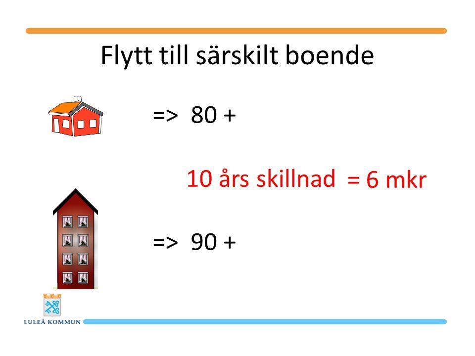 Flytt till särskilt boende => 80 + => 90 + 10 års skillnad = 6 mkr