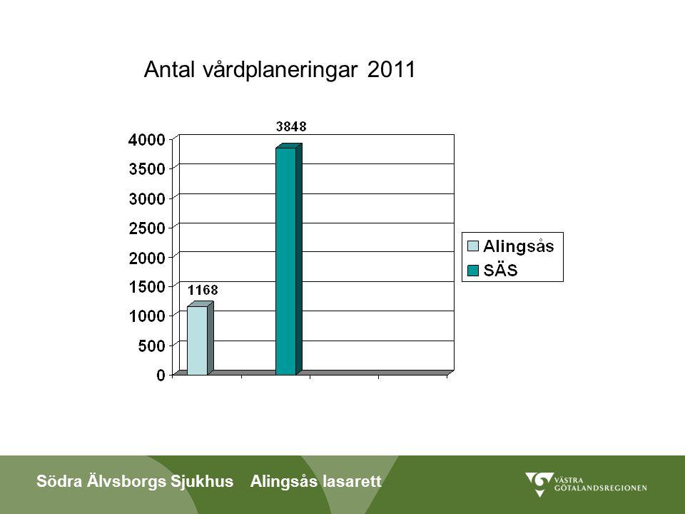Södra Älvsborgs Sjukhus Alingsås lasarett Antal vårdplaneringar 2011
