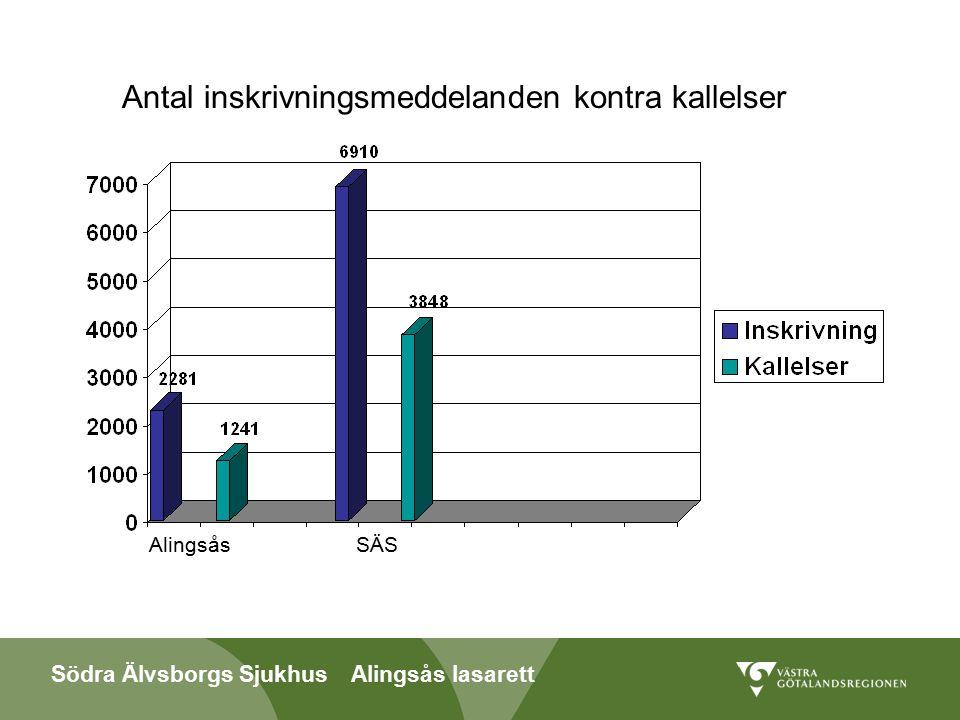 Södra Älvsborgs Sjukhus Alingsås lasarett Antal inskrivningsmeddelanden kontra kallelser AlingsåsSÄS