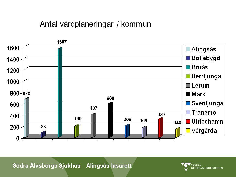 Södra Älvsborgs Sjukhus Alingsås lasarett Antal vårdplaneringar / kommun