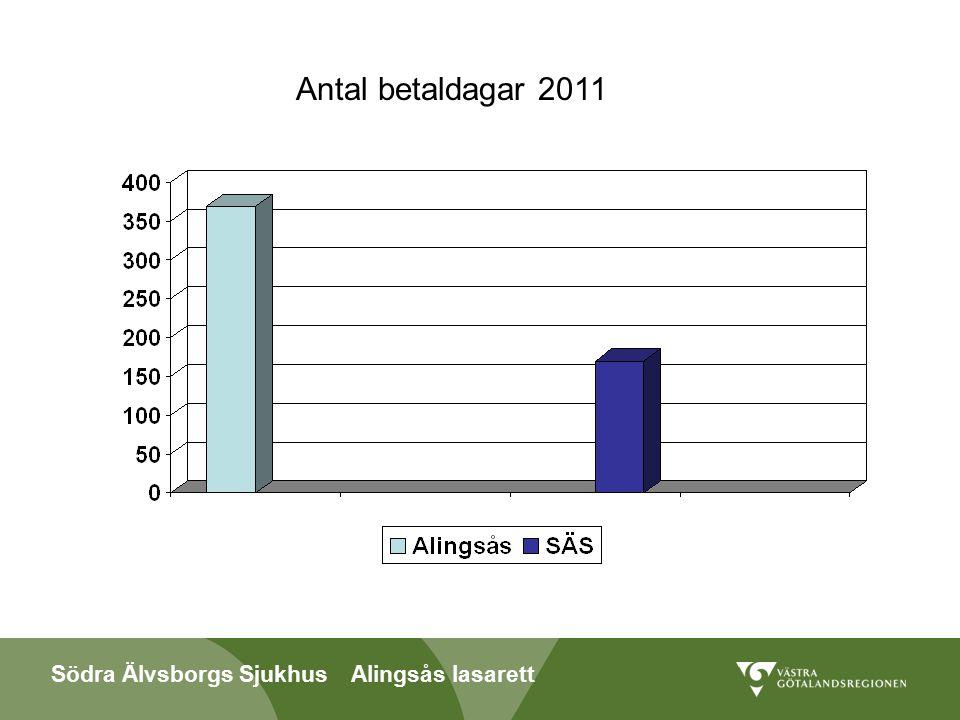 Södra Älvsborgs Sjukhus Alingsås lasarett Funderingar/att diskutera Vårdplanering i hemmet- sjukhusets medverkan Vårdplanering via Webb Utskrivningsklar- utskrivning dagen efter