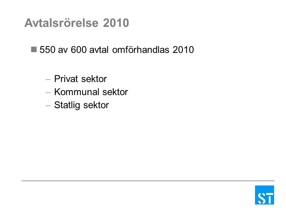 Avtalsrörelse 2010 550 av 600 avtal omförhandlas 2010  Privat sektor  Kommunal sektor  Statlig sektor