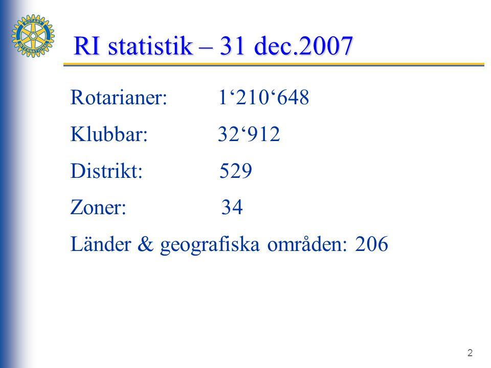 2 RI statistik – 31 dec.2007 Rotary Internationals databas, www.rotary.or g Medlemswe bben ≠ SRS databas NORFOs databas Rotarianer: 1'210'648 Klubbar:32'912 Distrikt: 529 Zoner: 34 Länder & geografiska områden: 206