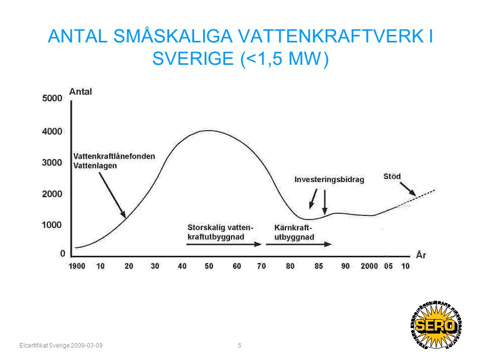 Elcertifikat Sverige 2009-03-09 5 ANTAL SMÅSKALIGA VATTENKRAFTVERK I SVERIGE (<1,5 MW)