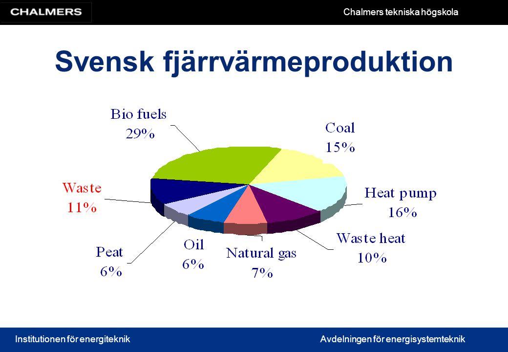 Chalmers tekniska högskola Institutionen för energiteknikAvdelningen för energisystemteknik Svensk fjärrvärmeproduktion