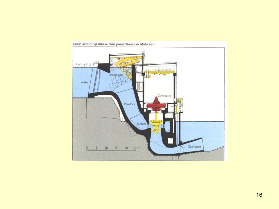 17 VATTENKRAFT  Några egenskaper ÐLagring av energi (vatten) för användning under vinterhalvåret ÐLättreglerbar, kompletterar kärnkraften (och vindkraften) ÐFörnybar ÐInga emissioner & Överdämning av stora omr den ovanför dammarna, stora vattenst ndsvariationer & Torrläggning av vissa älvsträckor
