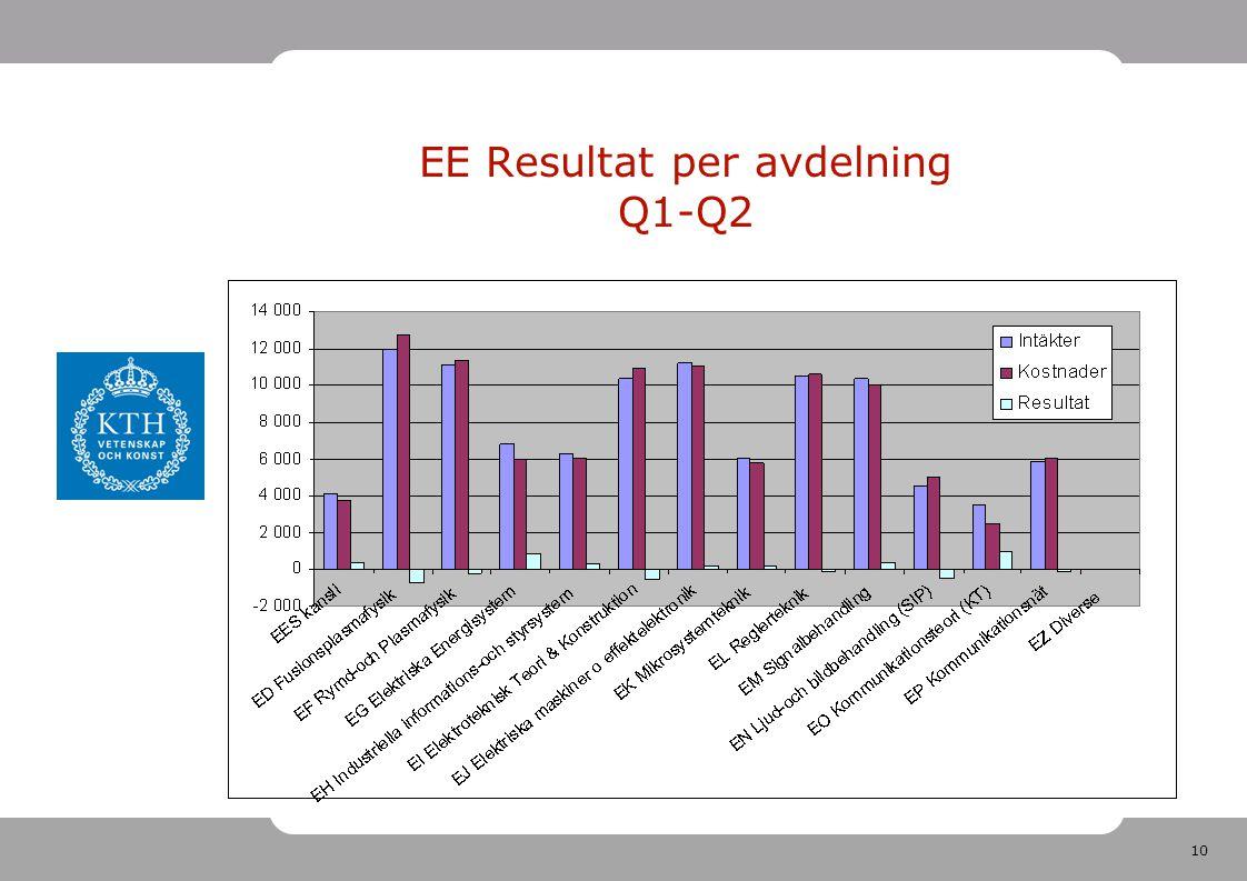 10 EE Resultat per avdelning Q1-Q2