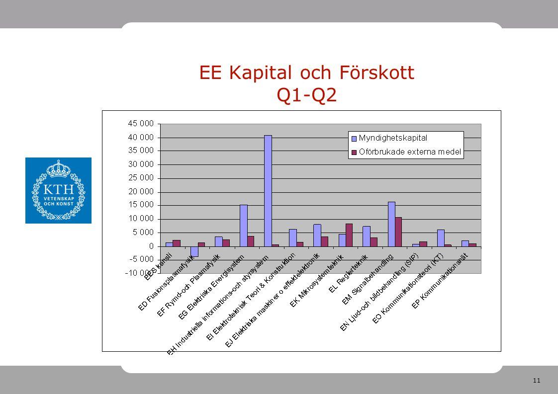 11 EE Kapital och Förskott Q1-Q2