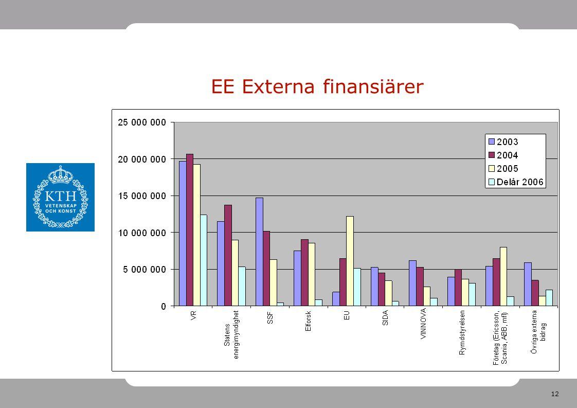 12 EE Externa finansiärer