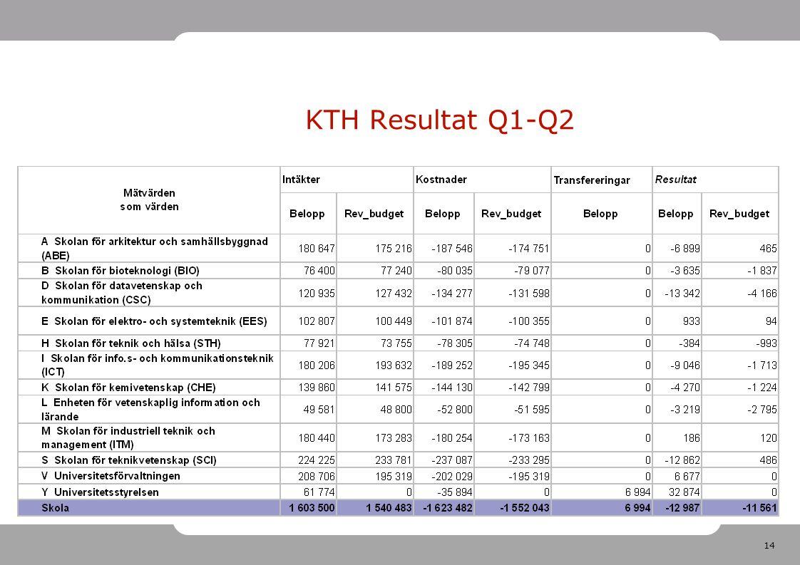 14 KTH Resultat Q1-Q2