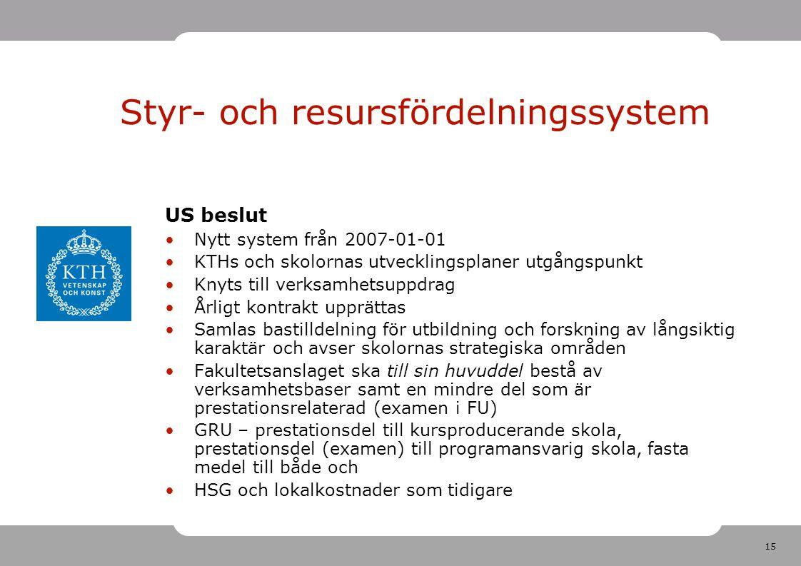 15 Styr- och resursfördelningssystem US beslut Nytt system från 2007-01-01 KTHs och skolornas utvecklingsplaner utgångspunkt Knyts till verksamhetsuppdrag Årligt kontrakt upprättas Samlas bastilldelning för utbildning och forskning av långsiktig karaktär och avser skolornas strategiska områden Fakultetsanslaget ska till sin huvuddel bestå av verksamhetsbaser samt en mindre del som är prestationsrelaterad (examen i FU) GRU – prestationsdel till kursproducerande skola, prestationsdel (examen) till programansvarig skola, fasta medel till både och HSG och lokalkostnader som tidigare