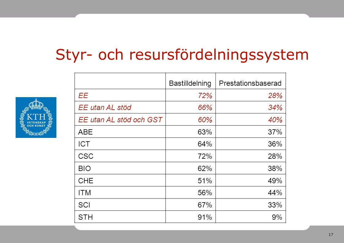17 Styr- och resursfördelningssystem BastilldelningPrestationsbaserad EE72%28% EE utan AL stöd66%34% EE utan AL stöd och GST60%40% ABE63%37% ICT64%36% CSC72%28% BIO62%38% CHE51%49% ITM56%44% SCI67%33% STH91%9%