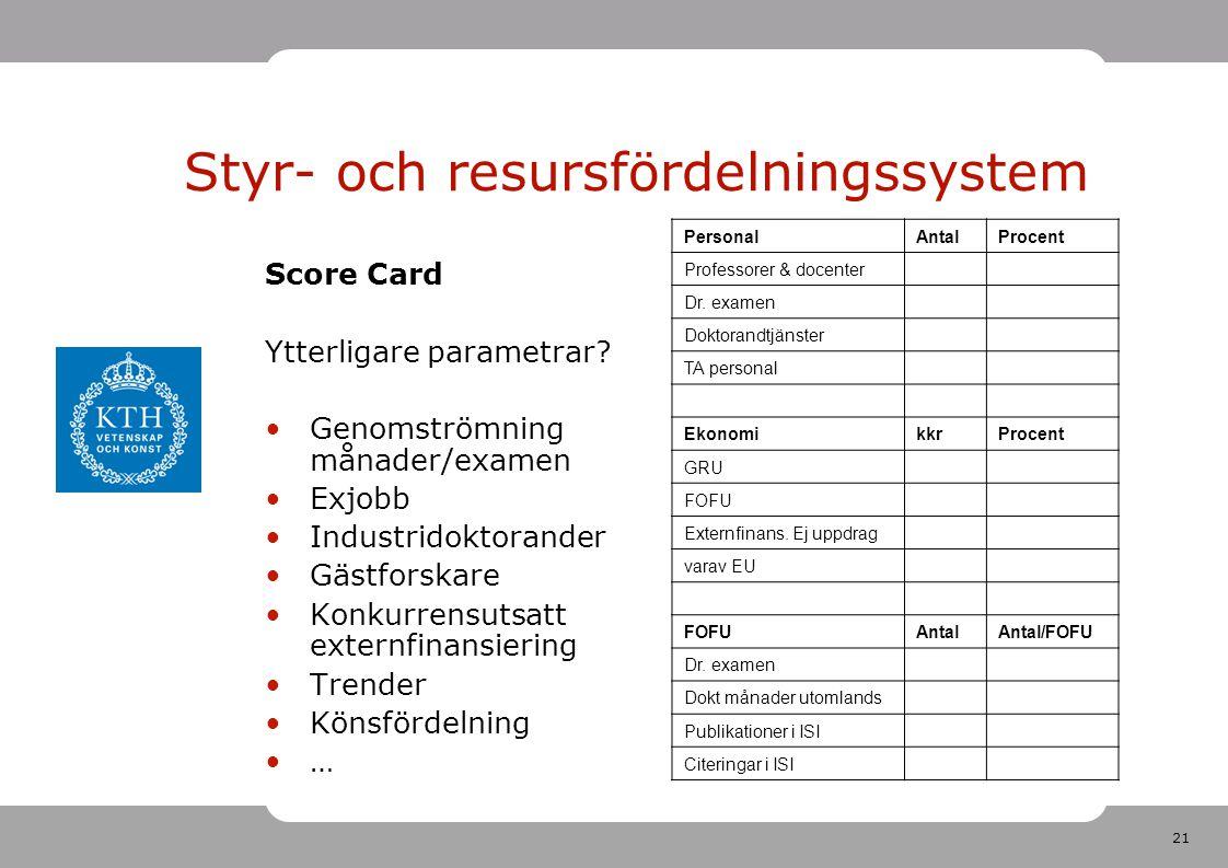 21 Styr- och resursfördelningssystem Score Card Ytterligare parametrar.