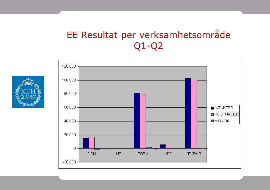 4 EE Resultat per verksamhetsområde Q1-Q2
