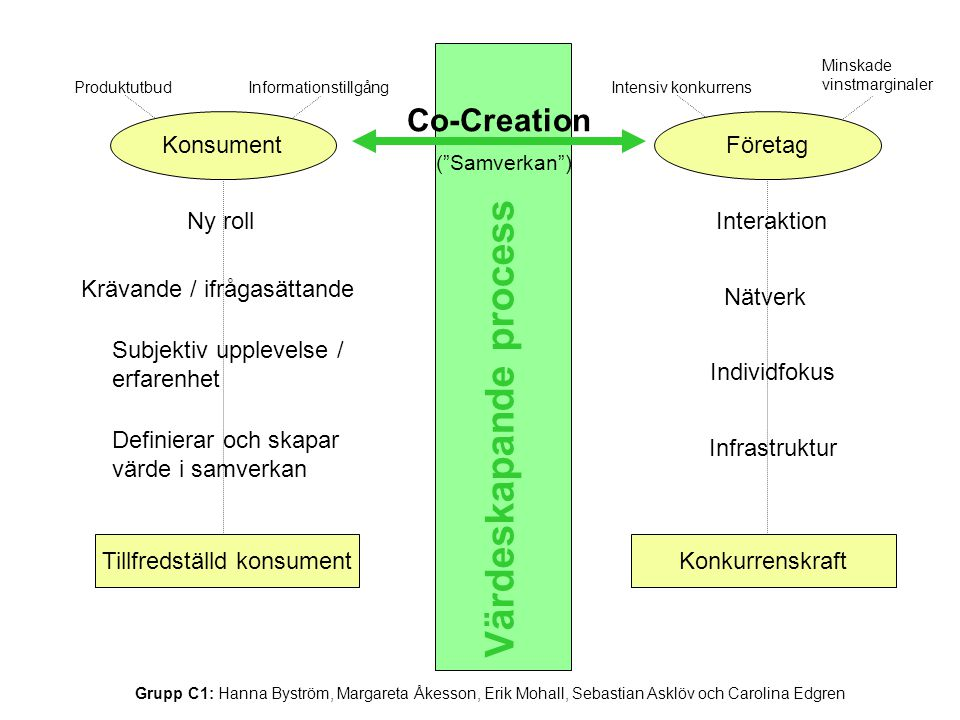 Värdeskapande process KonsumentFöretag ProduktutbudInformationstillgång Ny roll Krävande / ifrågasättande Subjektiv upplevelse / erfarenhet Definierar