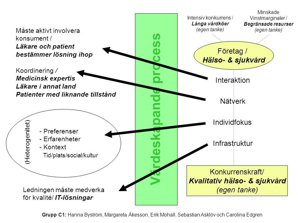 Värdeskapande process Måste aktivt involvera konsument / Läkare och patient bestämmer lösning ihop Koordinering / Medicinsk expertis Läkare i annat land Patienter med liknande tillstånd - Preferenser - Erfarenheter - Kontext Tid/plats/social/kultur Ledningen måste medverka för kvalité/ IT-lösningar Interaktion Nätverk Individfokus Infrastruktur Intensiv konkurrens / Långa vårdköer (egen tanke) Minskade Vinstmarginaler / Begränsade resurser (egen tanke) (Heterogenitet) Värdeskapande process Företag / Hälso- & sjukvård Konkurrenskraft/ Kvalitativ hälso- & sjukvård (egen tanke) Grupp C1: Hanna Byström, Margareta Åkesson, Erik Mohall, Sebastian Asklöv och Carolina Edgren