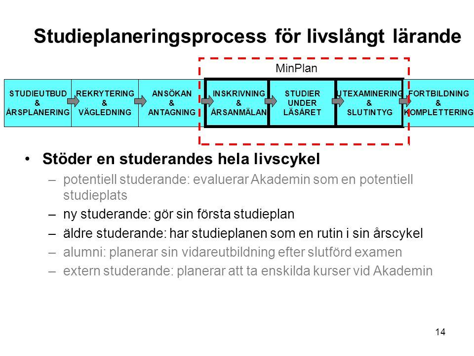 14 Studieplaneringsprocess för livslångt lärande STUDIEUTBUD & ÅRSPLANERING REKRYTERING & VÄGLEDNING ANSÖKAN & ANTAGNING INSKRIVNING & ÅRSANMÄLAN STUD