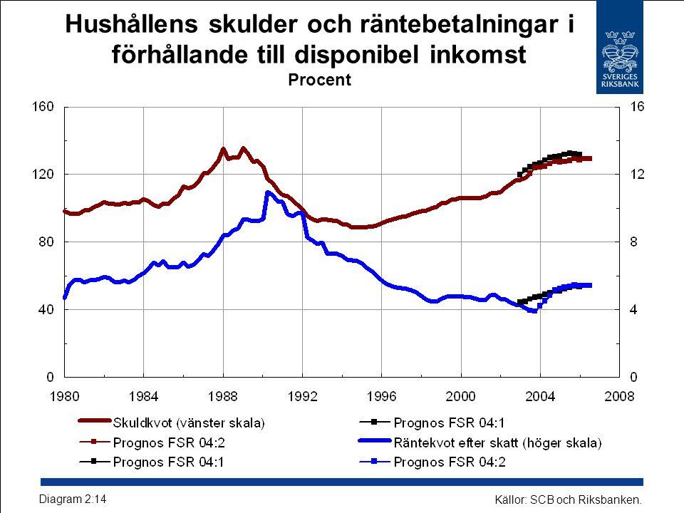 Hushållens finansiella och reala tillgångar samt skulder i förhållande till totala tillgångar Miljarder kronor och procent Diagram 2:13 Källor: SCB och Riksbanken.