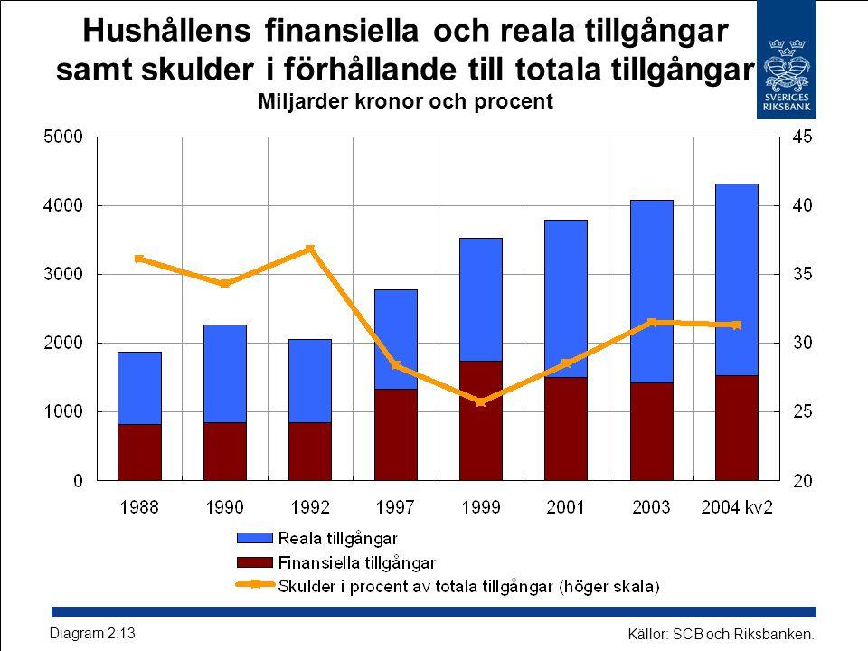 Hushållens finansiella och reala tillgångar samt skulder i förhållande till totala tillgångar Miljarder kronor och procent Diagram 2:13 Källor: SCB oc