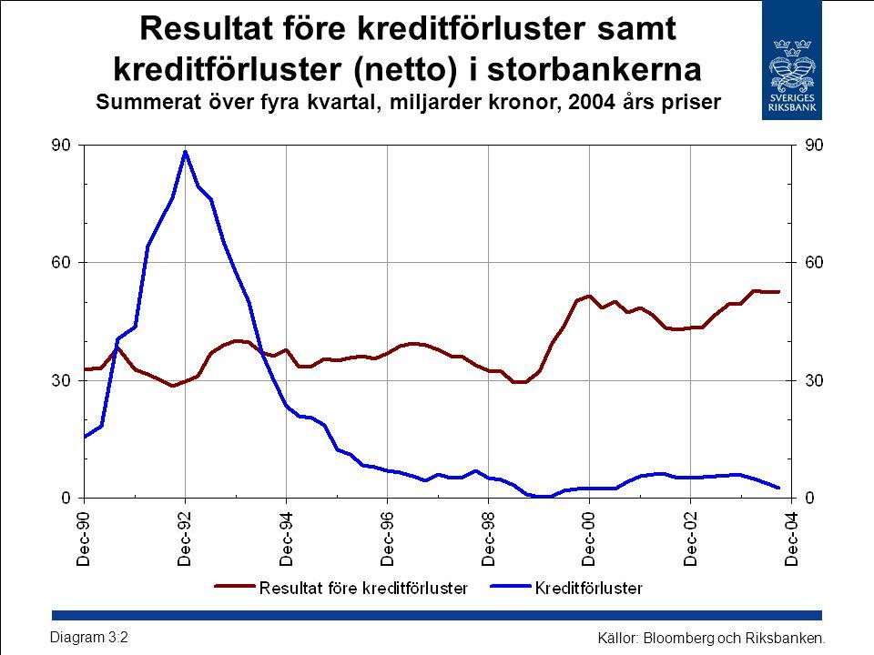 Resultat före kreditförluster samt kreditförluster (netto) i storbankerna Summerat över fyra kvartal, miljarder kronor, 2004 års priser Källor: Bloomberg och Riksbanken.