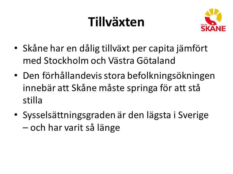 Tillväxten Skåne har en dålig tillväxt per capita jämfört med Stockholm och Västra Götaland Den förhållandevis stora befolkningsökningen innebär att Skåne måste springa för att stå stilla Sysselsättningsgraden är den lägsta i Sverige – och har varit så länge