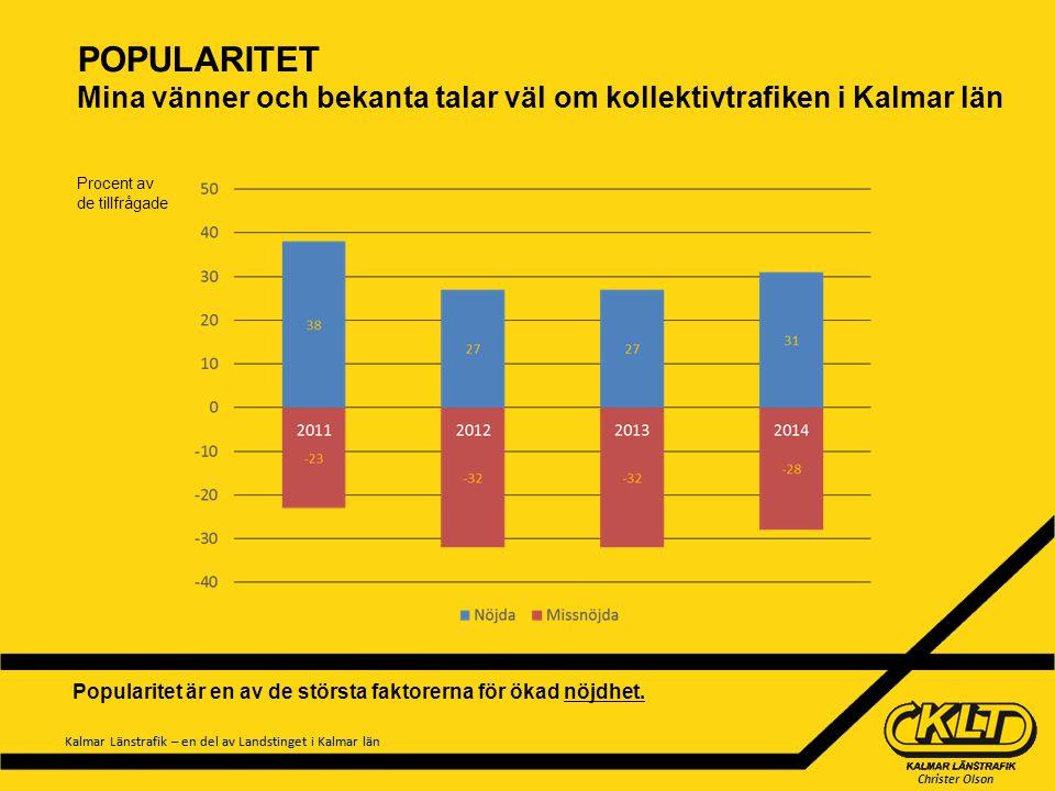 Christer Olson Kalmar Länstrafik – en del av Landstinget i Kalmar län POPULARITET Mina vänner och bekanta talar väl om kollektivtrafiken i Kalmar län