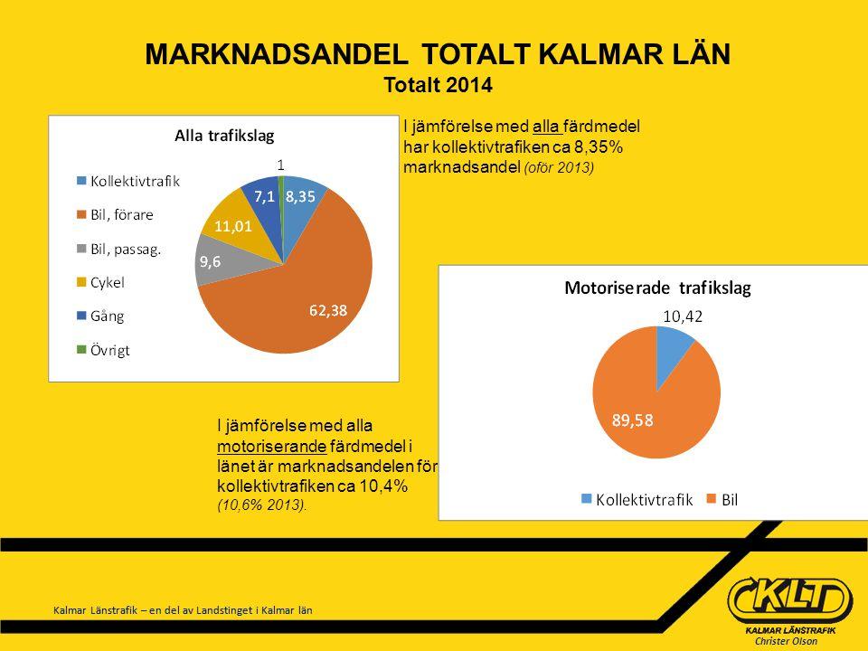 Christer Olson Kalmar Länstrafik – en del av Landstinget i Kalmar län MARKNADSANDEL TOTALT KALMAR LÄN Totalt 2014 I jämförelse med alla färdmedel har