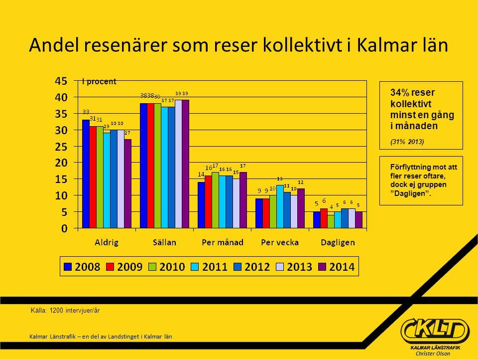Christer Olson Kalmar Länstrafik – en del av Landstinget i Kalmar län Andel resenärer som reser kollektivt i Kalmar län I procent Källa: 1200 intervju