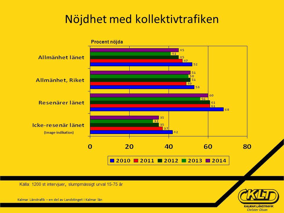 Christer Olson Kalmar Länstrafik – en del av Landstinget i Kalmar län Nöjdhet med kollektivtrafiken Procent nöjda (Image-indikation) Källa: 1200 st in