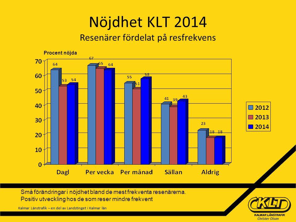 Christer Olson Kalmar Länstrafik – en del av Landstinget i Kalmar län Nöjdhet KLT 2014 Resenärer fördelat på resfrekvens Procent nöjda Små förändringa