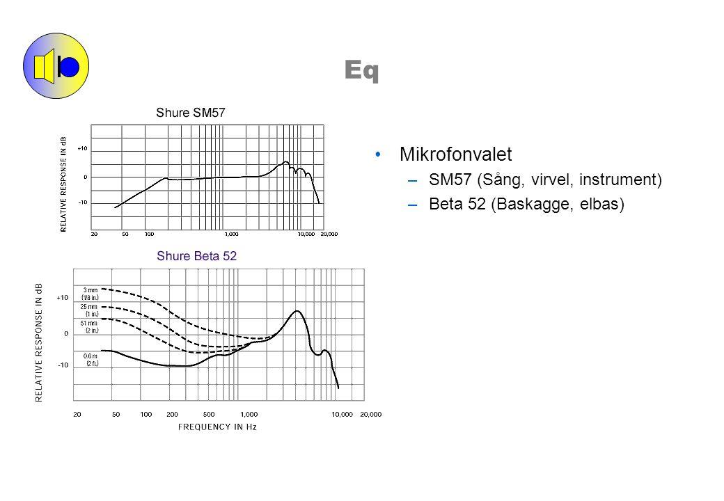 Eq Mikrofonvalet –SM57 (Sång, virvel, instrument) –Beta 52 (Baskagge, elbas)