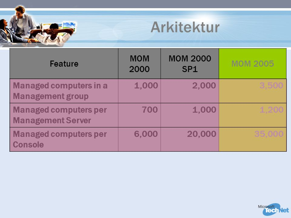 Arkitektur Feature MOM 2000 MOM 2000 SP1 MOM 2005 Managed computers in a Management group 1,0002,0003,500 Managed computers per Management Server 7001,0001,200 Managed computers per Console 6,00020,00035,000