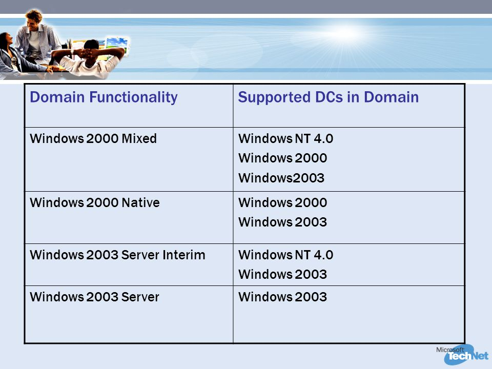 Domain FunctionalitySupported DCs in Domain Windows 2000 MixedWindows NT 4.0 Windows 2000 Windows2003 Windows 2000 NativeWindows 2000 Windows 2003 Windows 2003 Server InterimWindows NT 4.0 Windows 2003 Windows 2003 ServerWindows 2003