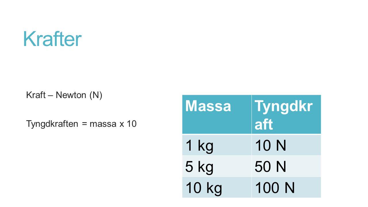 Krafter Kraft – Newton (N) Tyngdkraften = massa x 10 MassaTyngdkr aft 1 kg10 N 5 kg50 N 10 kg100 N