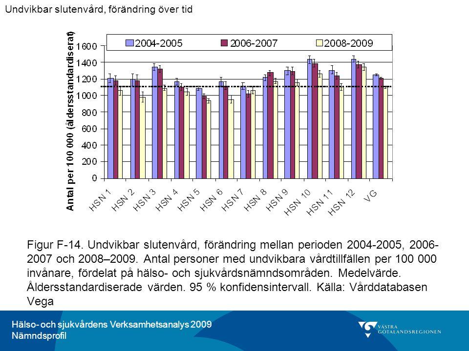 Hälso- och sjukvårdens Verksamhetsanalys 2009 Nämndsprofil Figur F-14. Undvikbar slutenvård, förändring mellan perioden 2004-2005, 2006- 2007 och 2008