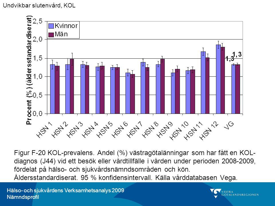 Hälso- och sjukvårdens Verksamhetsanalys 2009 Nämndsprofil Figur F-20 KOL-prevalens. Andel (%) västragötalänningar som har fått en KOL- diagnos (J44)