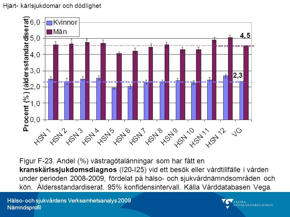 Hälso- och sjukvårdens Verksamhetsanalys 2009 Nämndsprofil Figur F-23. Andel (%) västragötalänningar som har fått en kranskärlssjukdomsdiagnos (I20-I2