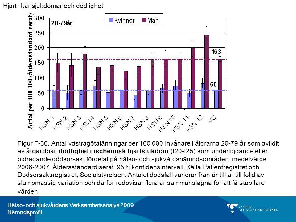 Hälso- och sjukvårdens Verksamhetsanalys 2009 Nämndsprofil Figur F-30. Antal västragötalänningar per 100 000 invånare i åldrarna 20-79 år som avlidit