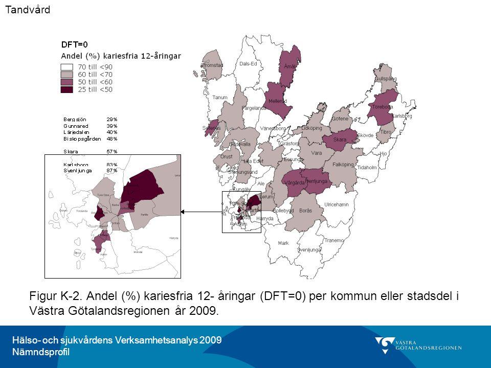 Hälso- och sjukvårdens Verksamhetsanalys 2009 Nämndsprofil Figur K-2. Andel (%) kariesfria 12- åringar (DFT=0) per kommun eller stadsdel i Västra Göta