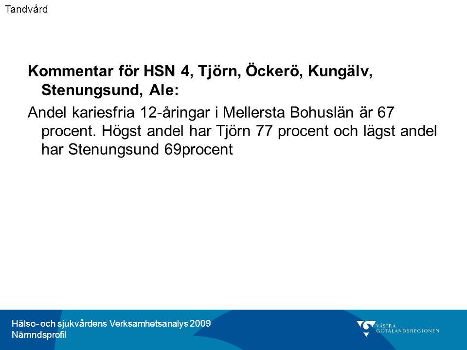Hälso- och sjukvårdens Verksamhetsanalys 2009 Nämndsprofil Kommentar för HSN 4, Tjörn, Öckerö, Kungälv, Stenungsund, Ale: Andel kariesfria 12-åringar i Mellersta Bohuslän är 67 procent.