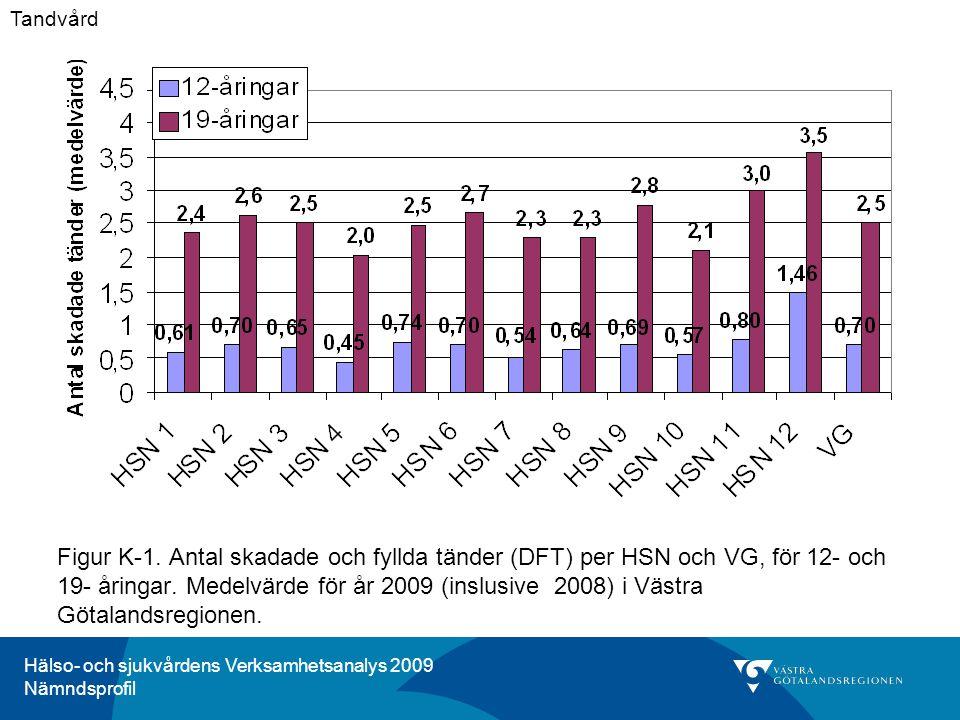 Hälso- och sjukvårdens Verksamhetsanalys 2009 Nämndsprofil Figur K-1. Antal skadade och fyllda tänder (DFT) per HSN och VG, för 12- och 19- åringar. M