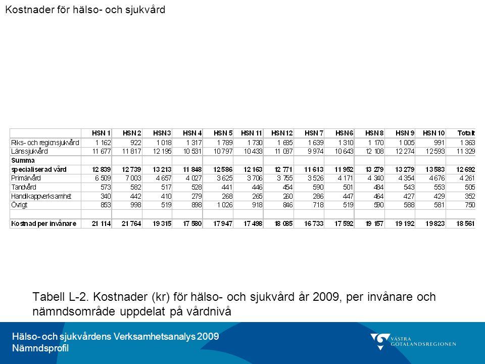 Hälso- och sjukvårdens Verksamhetsanalys 2009 Nämndsprofil Tabell L-2. Kostnader (kr) för hälso- och sjukvård år 2009, per invånare och nämndsområde u