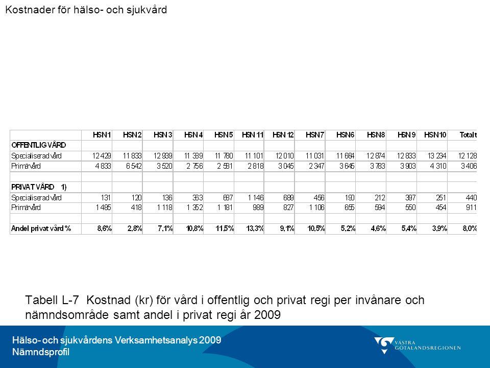 Hälso- och sjukvårdens Verksamhetsanalys 2009 Nämndsprofil Tabell L-7 Kostnad (kr) för vård i offentlig och privat regi per invånare och nämndsområde samt andel i privat regi år 2009 Kostnader för hälso- och sjukvård